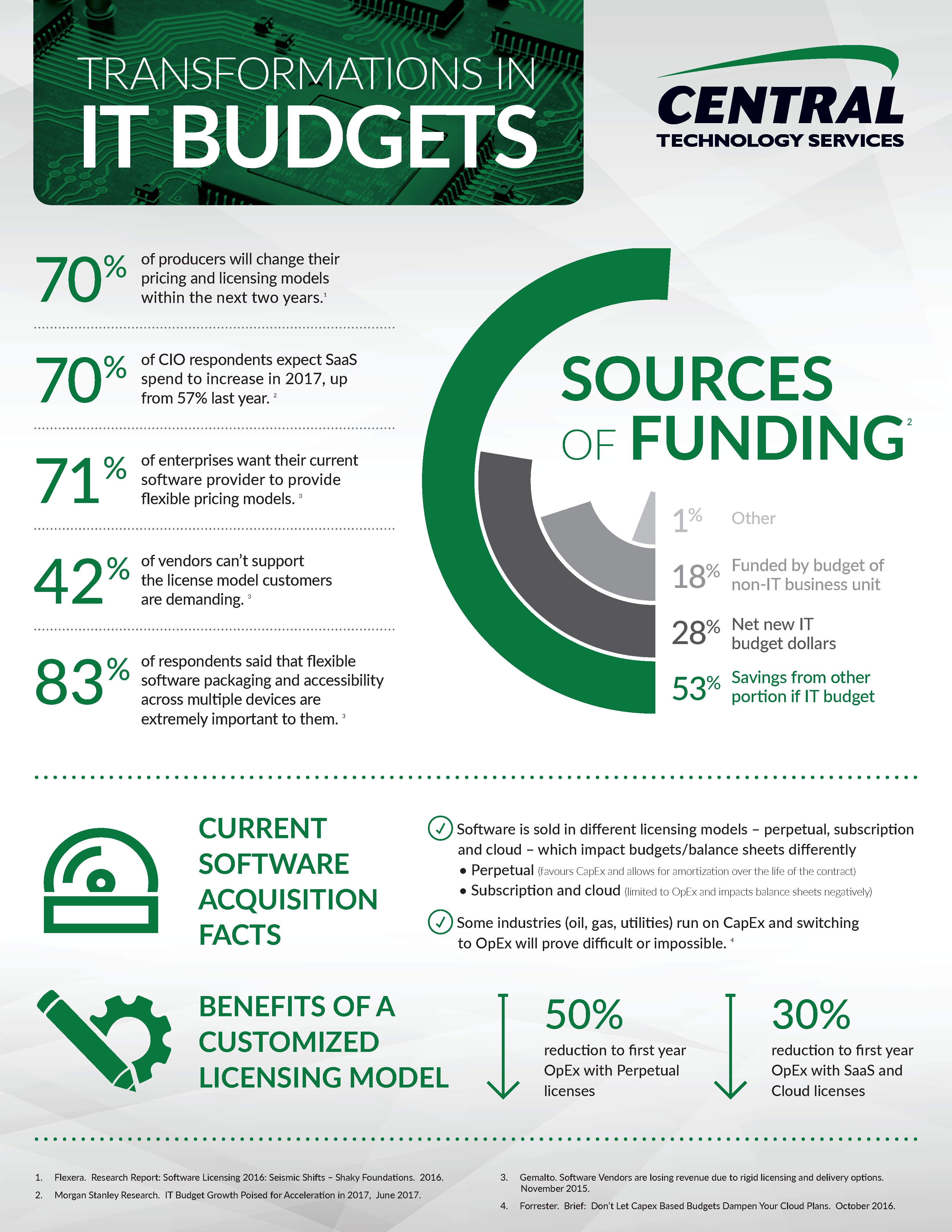 Transformations in IT Budgets - Central Technology Services